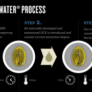 Swiss-Water-Process-Achilles-Coffee-Roasters-San-Diego